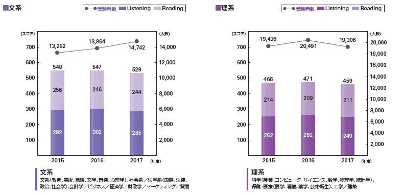 出典:「2017年度新入社員TOEIC® Listening & Reading最新データ」/一般財団法人 国際ビジネスコミュニケーション協会