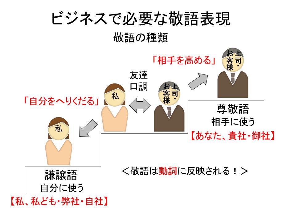 <新社会人必見>理系のためのビジネスマナー講座(4)~敬語 ...